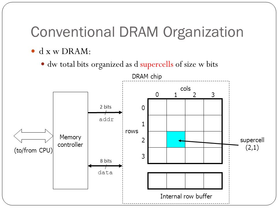 Conventional DRAM Organization