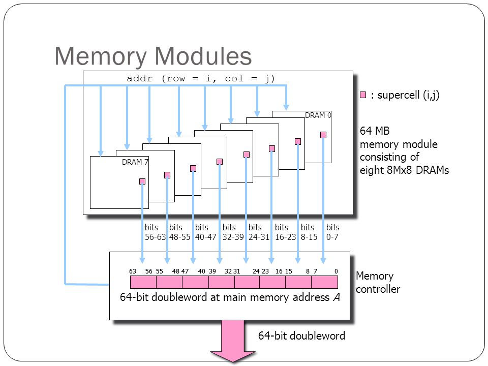 64-bit doubleword at main memory address A