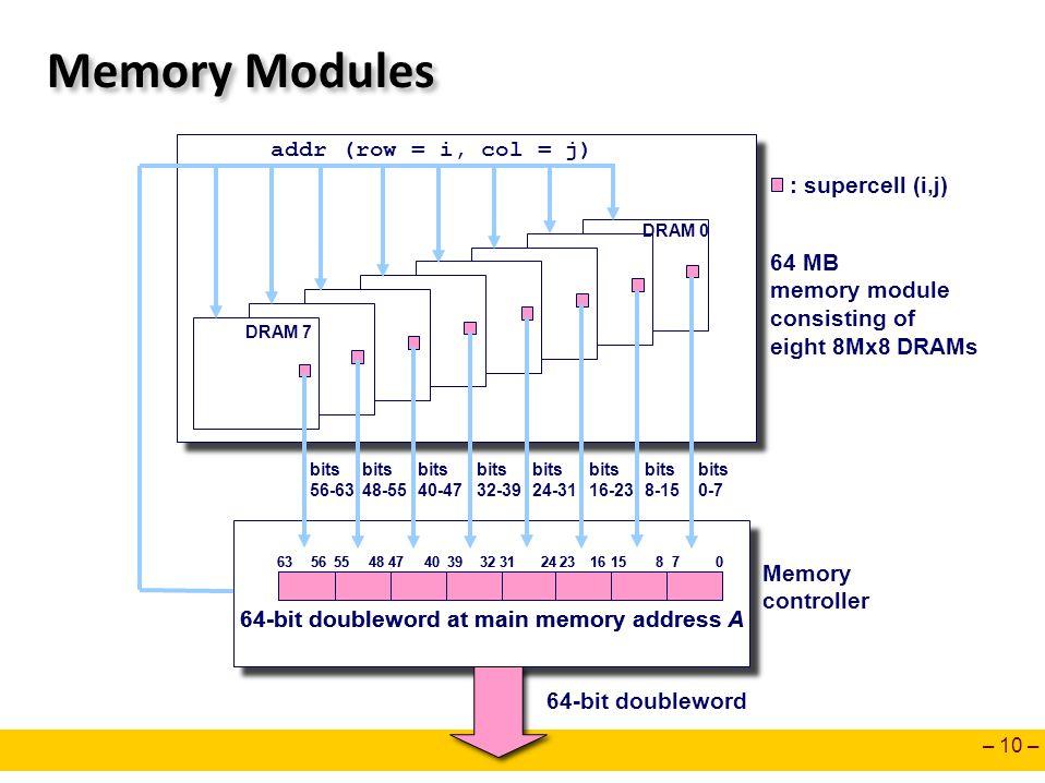 Memory Modules addr (row = i, col = j) : supercell (i,j) 64 MB