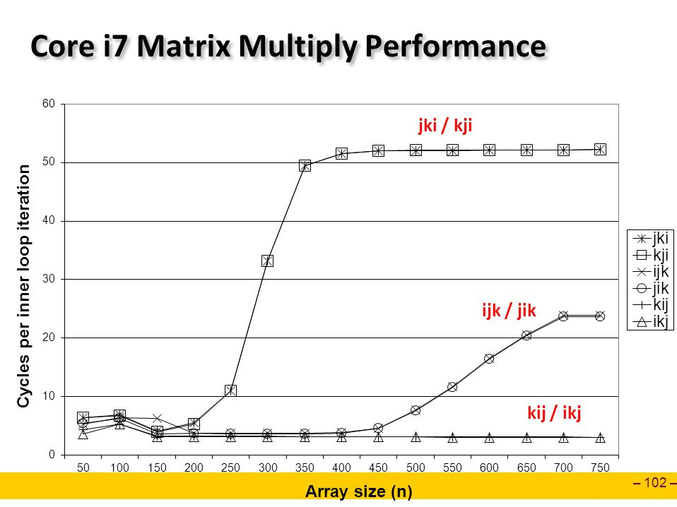 Core i7 Matrix Multiply Performance