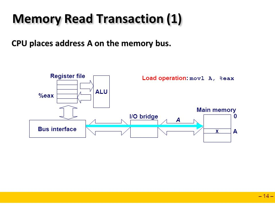 Memory Read Transaction (1)