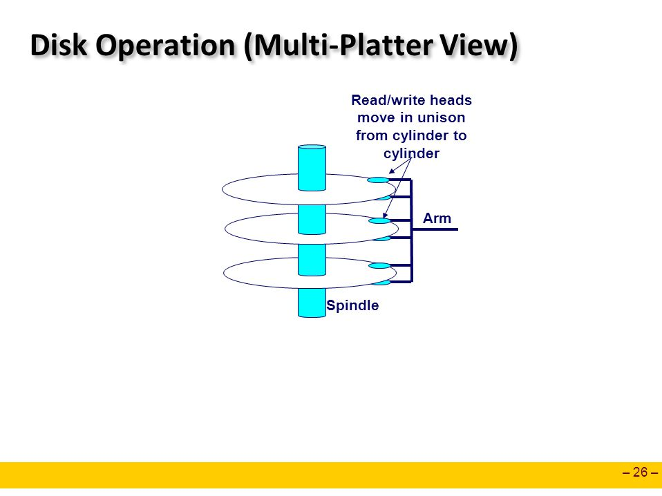 Disk Operation (Multi-Platter View)