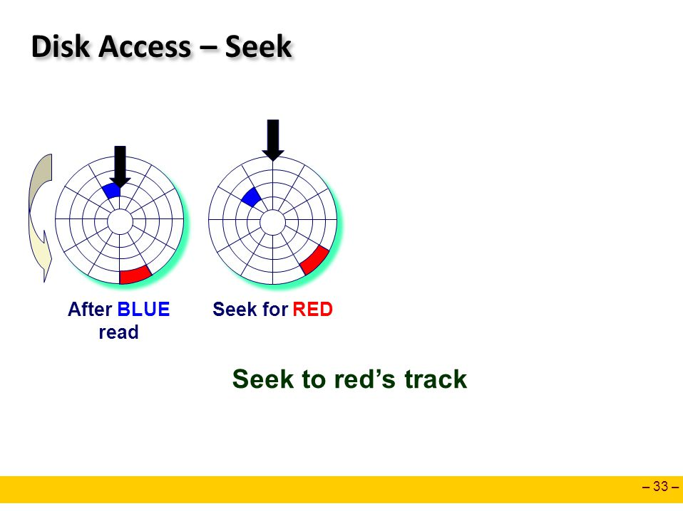 Disk Access – Seek Seek to red's track After BLUE read Seek for RED