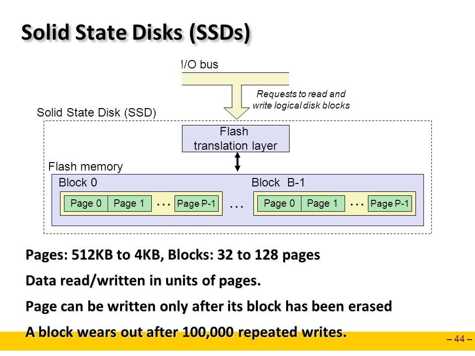 Solid State Disks (SSDs)