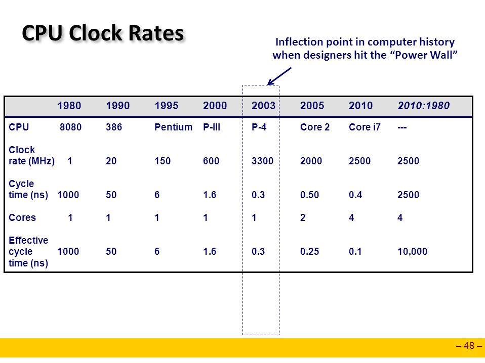 CPU Clock Rates Inflection point in computer history
