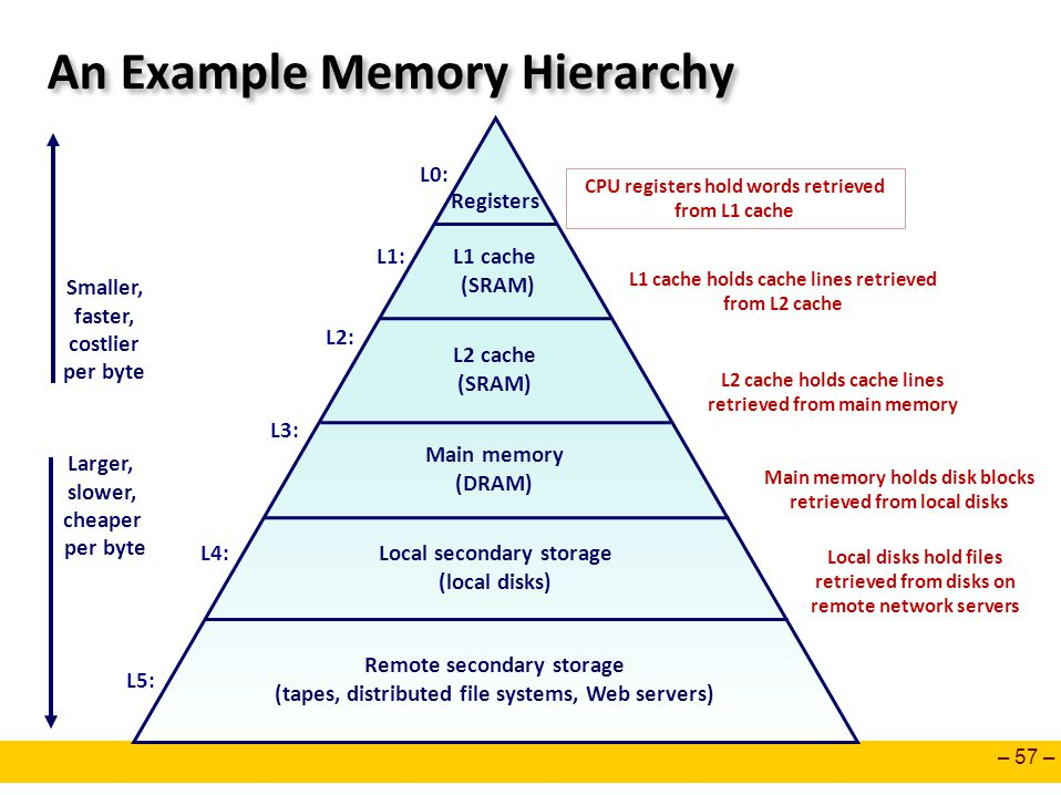 An Example Memory Hierarchy
