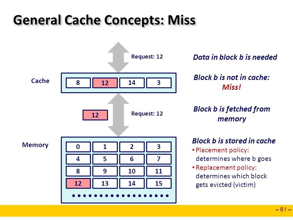General Cache Concepts: Miss