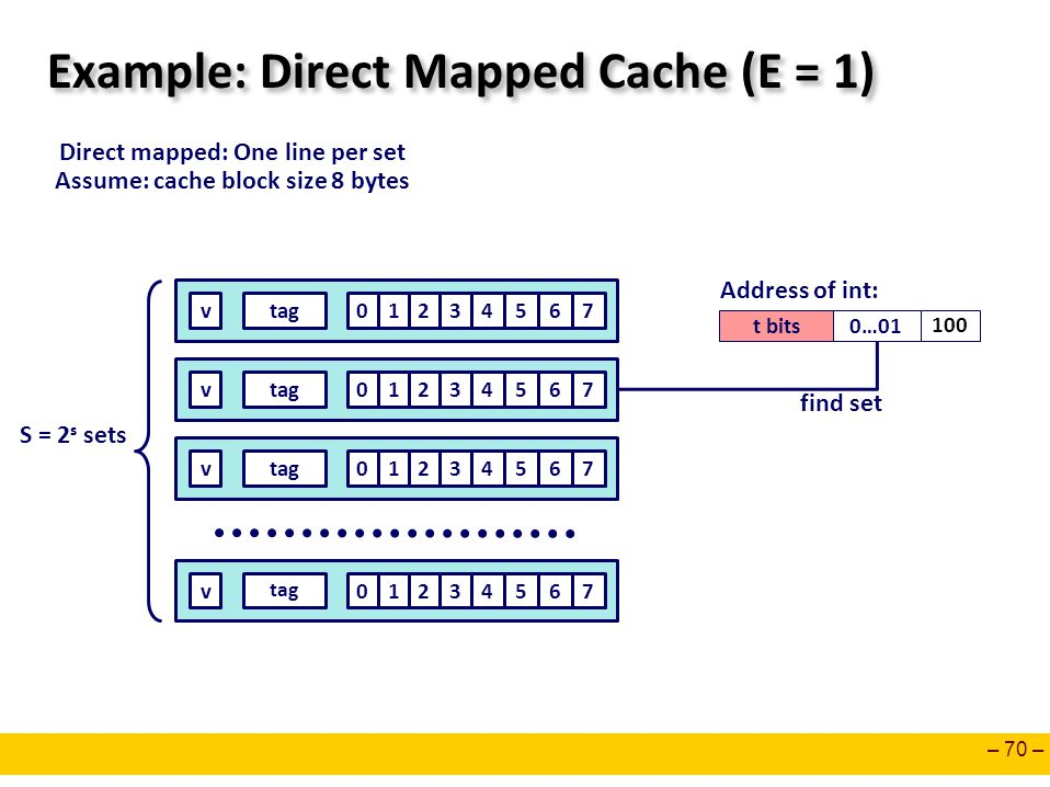 Example: Direct Mapped Cache (E = 1)