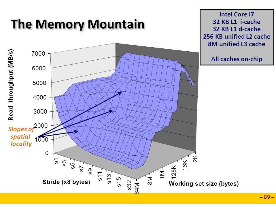 The Memory Mountain Intel Core i7 32 KB L1 i-cache 32 KB L1 d-cache