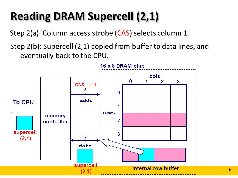 Reading DRAM Supercell (2,1)