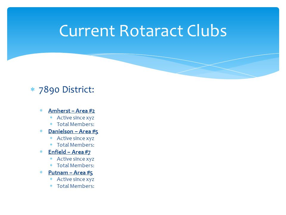 Current Rotaract Clubs