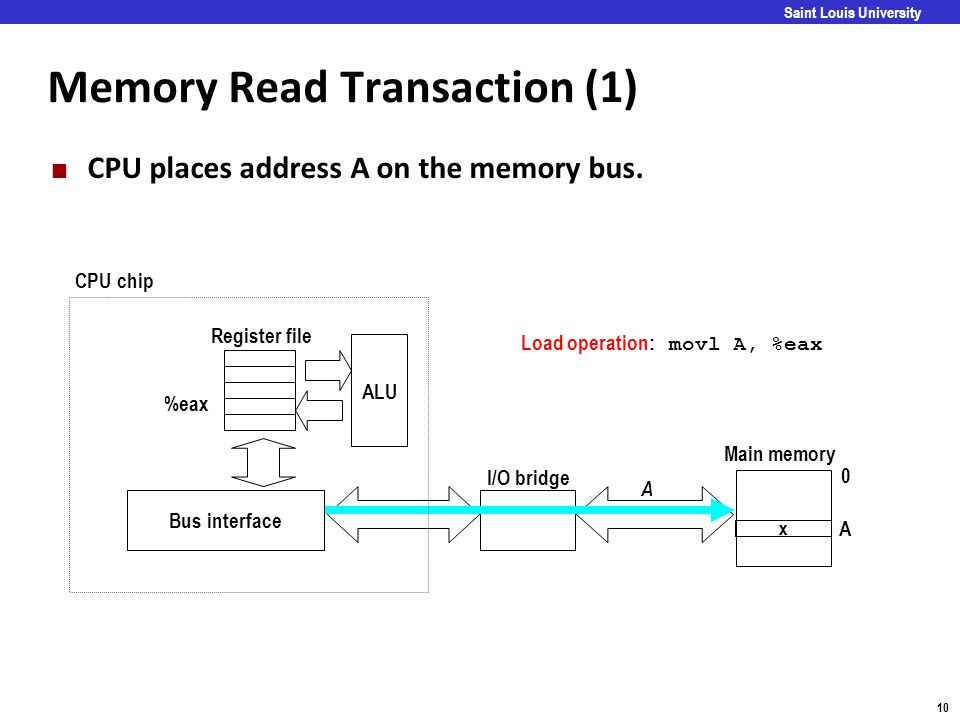 Memory Read Transaction (1)