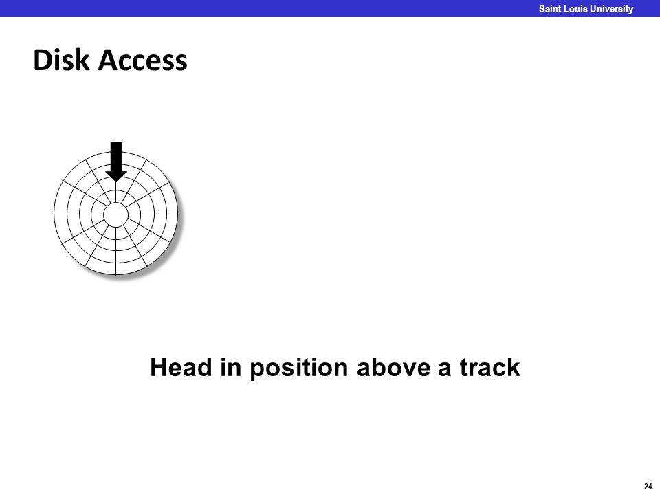 Disk Access Head in position above a track Goal:
