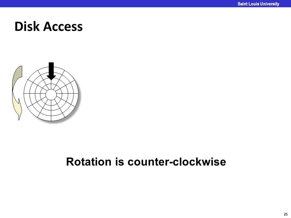 Disk Access Rotation is counter-clockwise Goal: