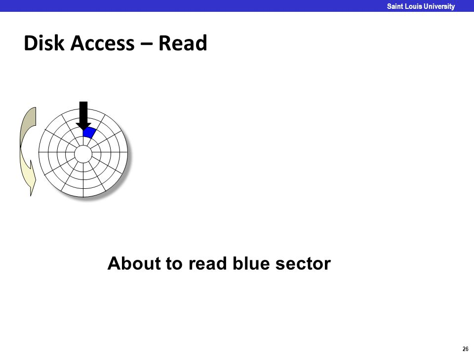 Disk Access – Read About to read blue sector Goal: