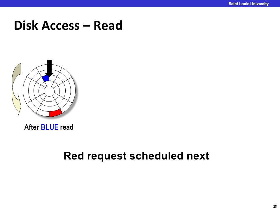 Disk Access – Read Red request scheduled next After BLUE read Goal: