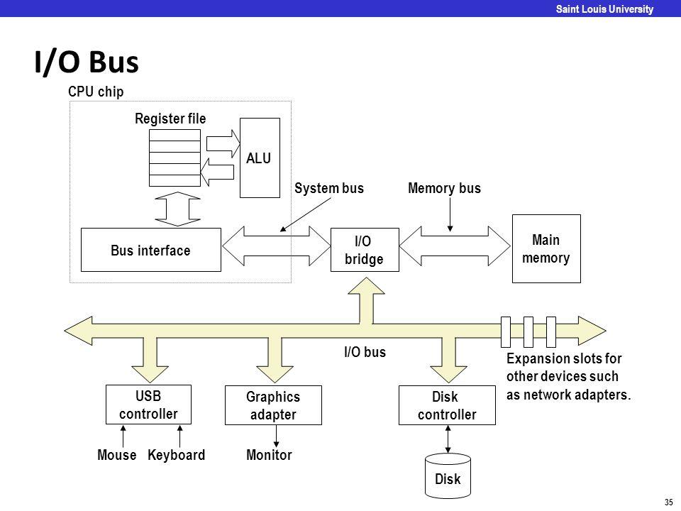 I/O Bus CPU chip Register file ALU System bus Memory bus Main memory
