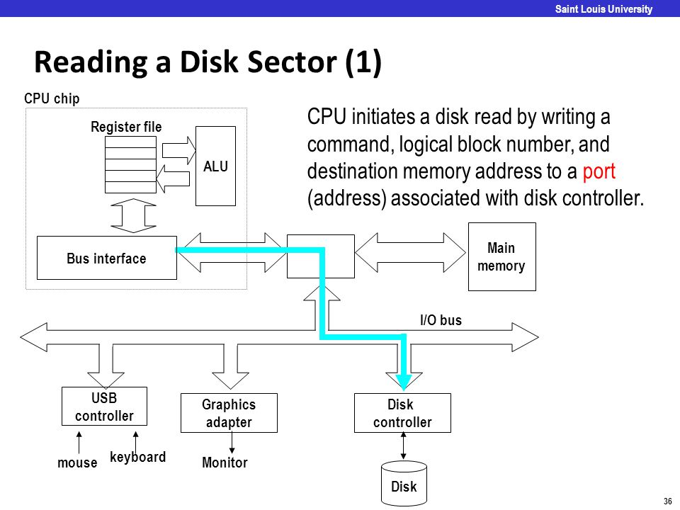 Reading a Disk Sector (1)
