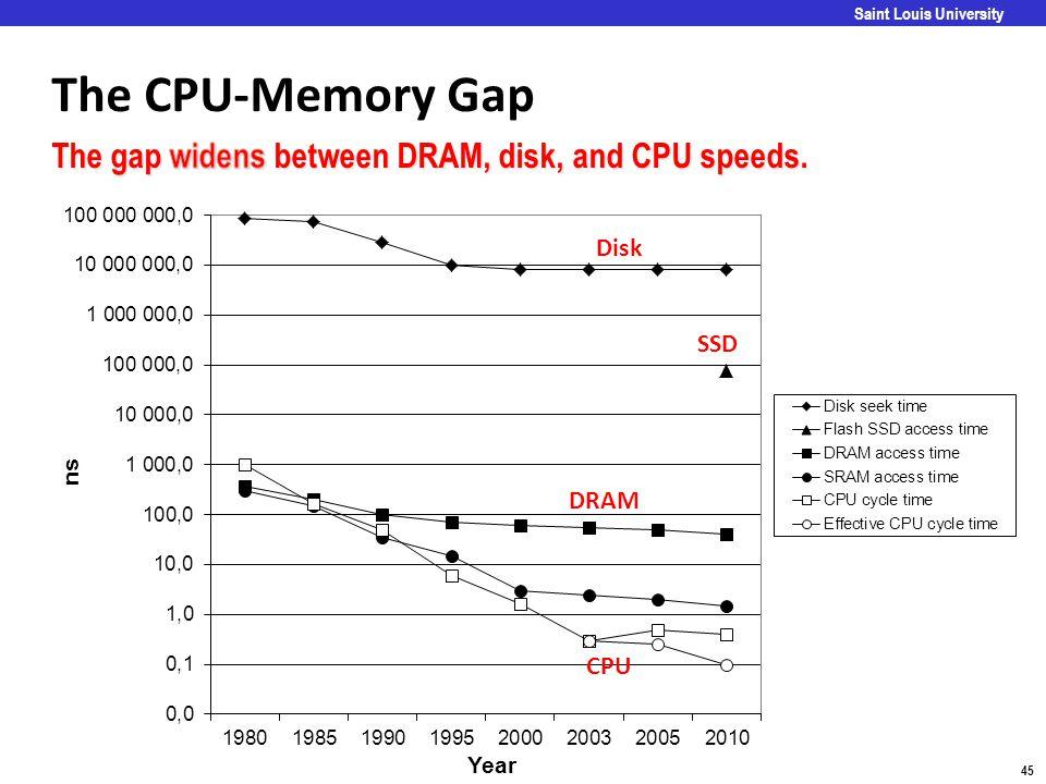The CPU-Memory Gap The gap widens between DRAM, disk, and CPU speeds.