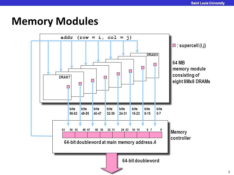 64-bit doubleword at main memory address A