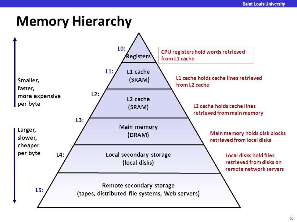 Memory Hierarchy L0: Registers L1: L1 cache (SRAM) Smaller, faster,