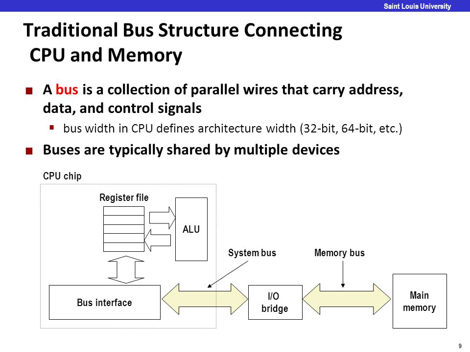 Traditional Bus Structure Connecting CPU and Memory