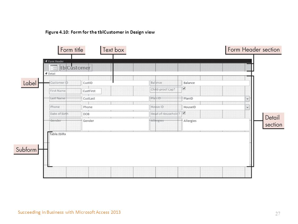 Figure 4.10: Form for the tblCustomer in Design view