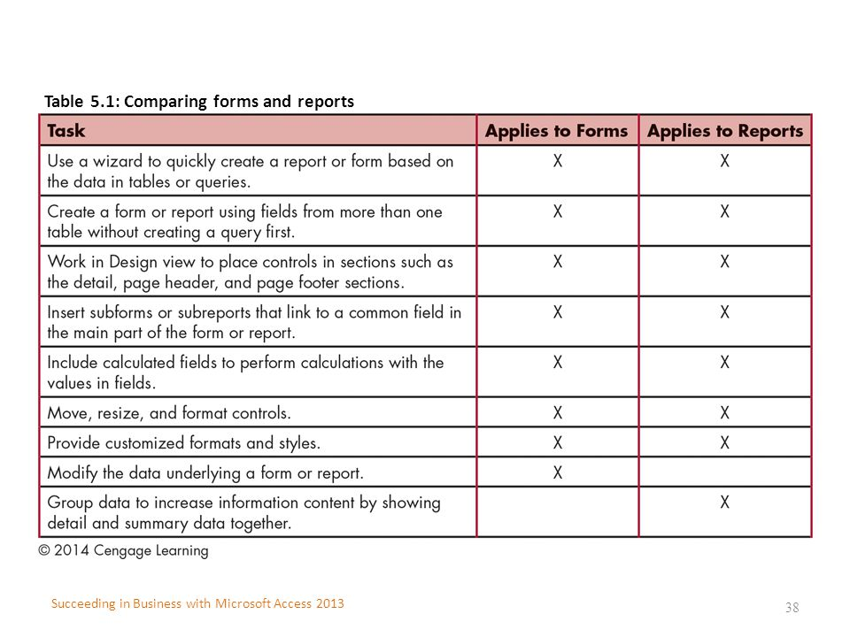 Table 5.1: Comparing forms and reports