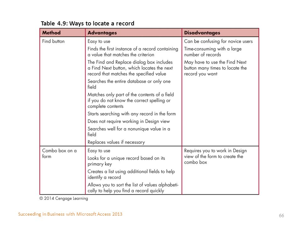 Table 4.9: Ways to locate a record