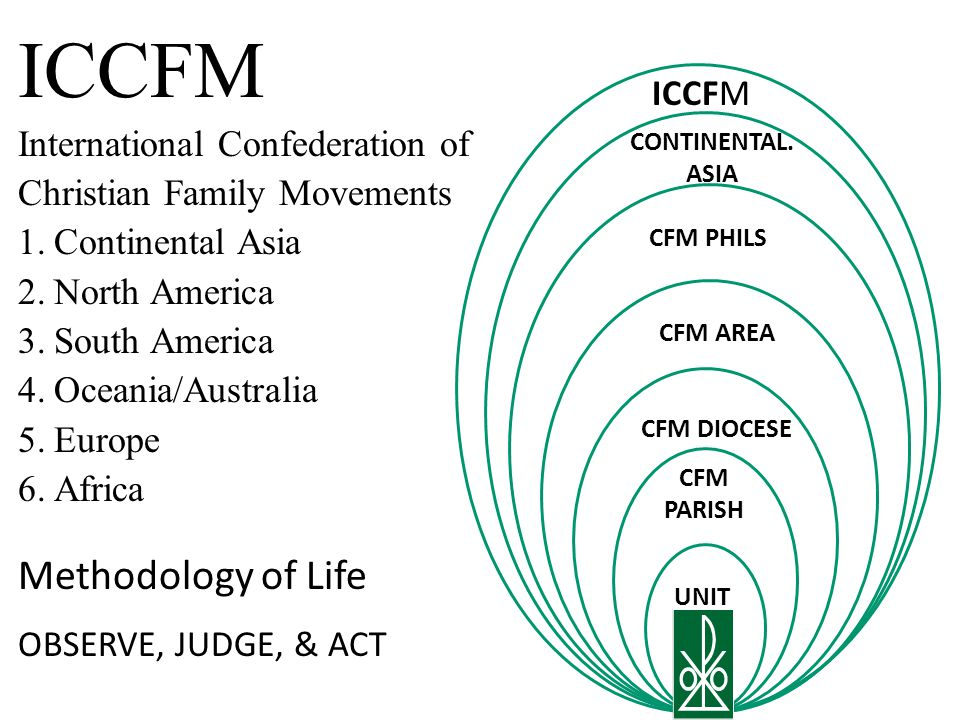ICCFM Methodology of Life International Confederation of ICCFM