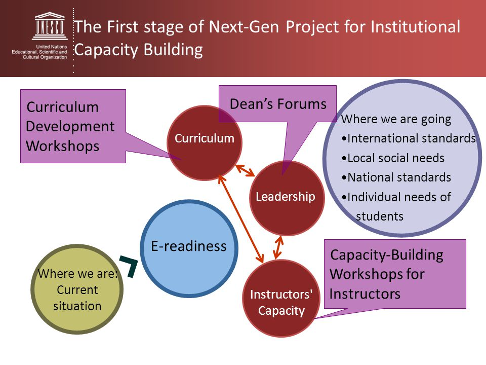 The First stage of Next-Gen Project for Institutional Capacity Building