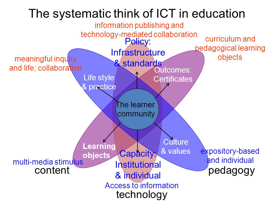 The systematic think of ICT in education
