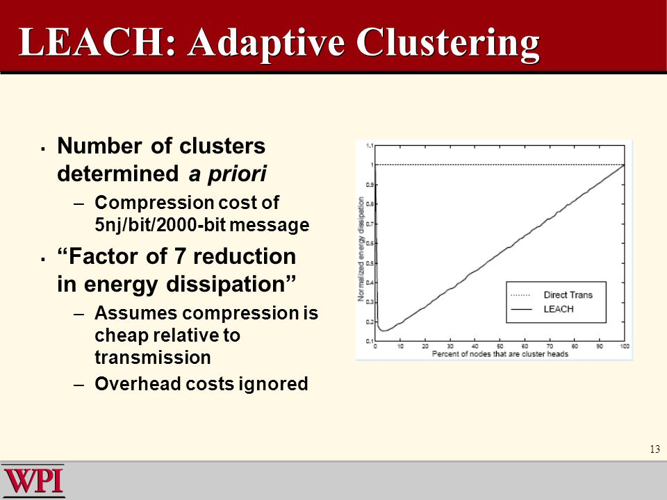LEACH: Adaptive Clustering