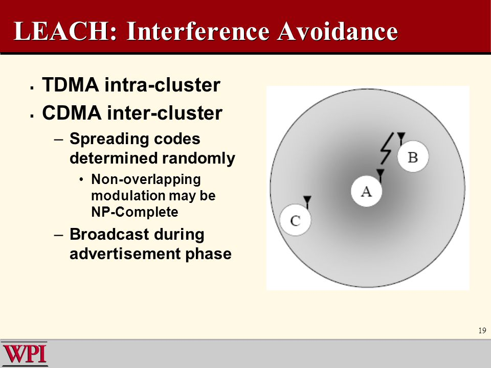 LEACH: Interference Avoidance