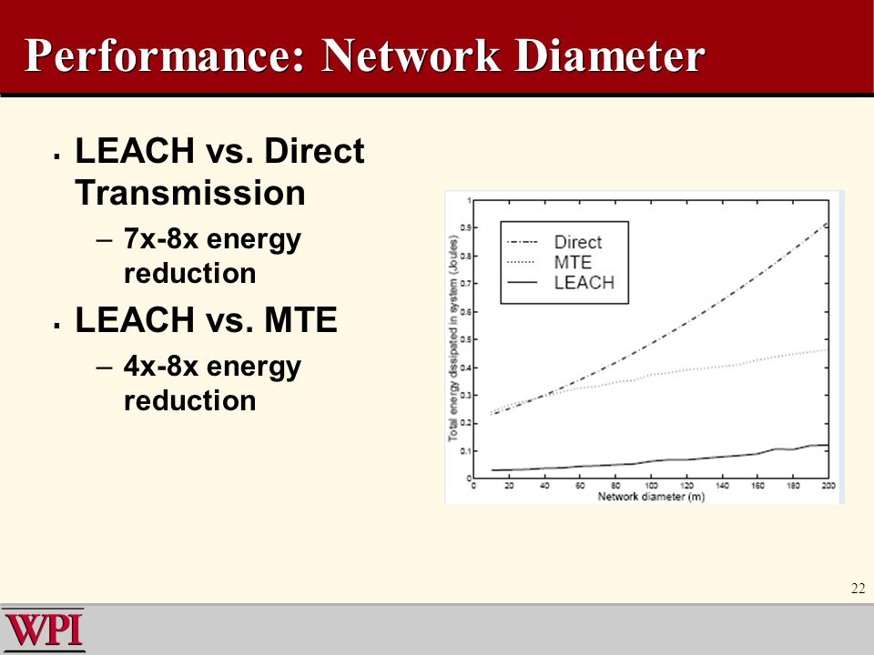 Performance: Network Diameter