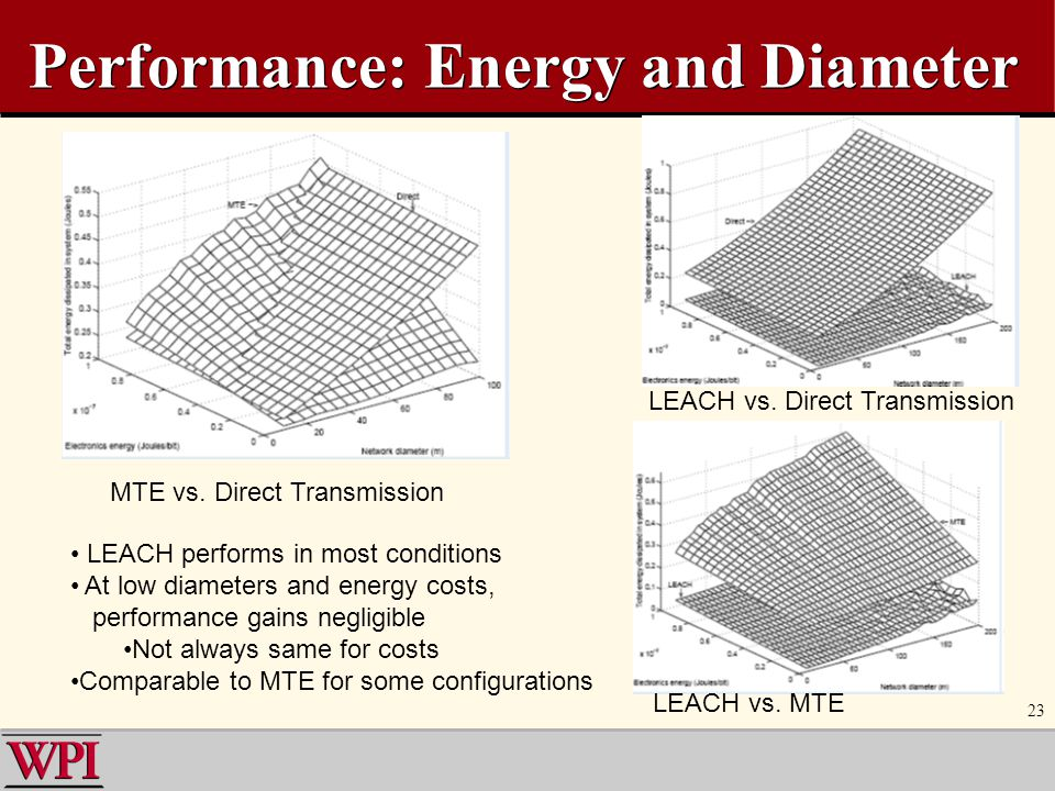 Performance: Energy and Diameter