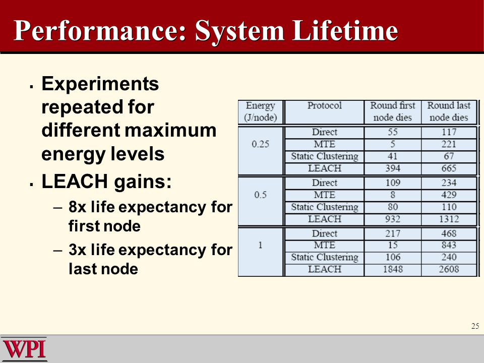 Performance: System Lifetime