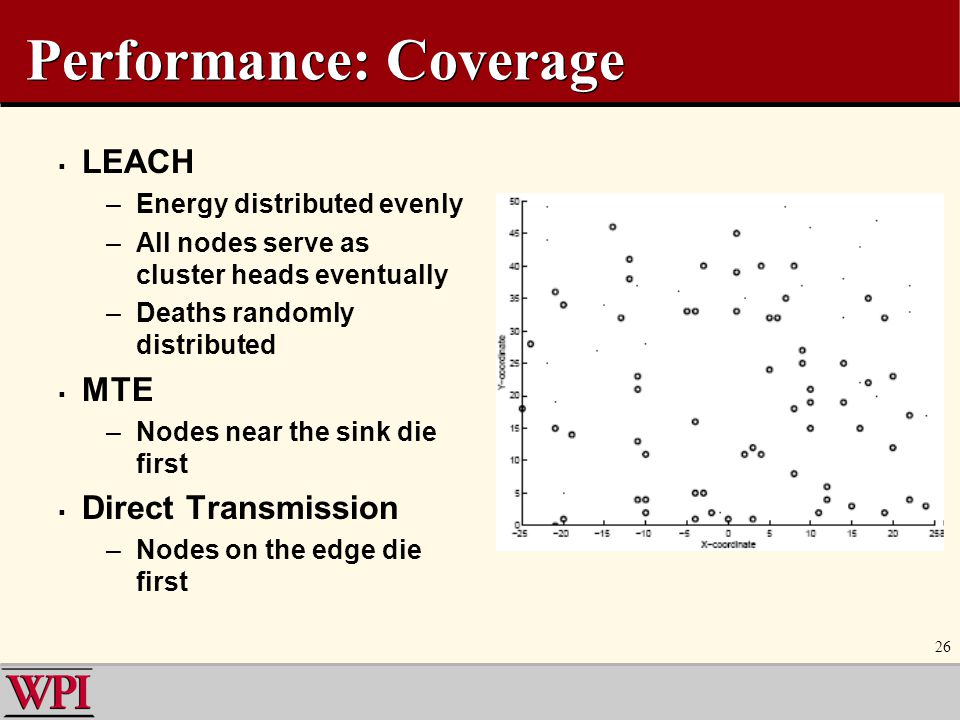 Performance: Coverage