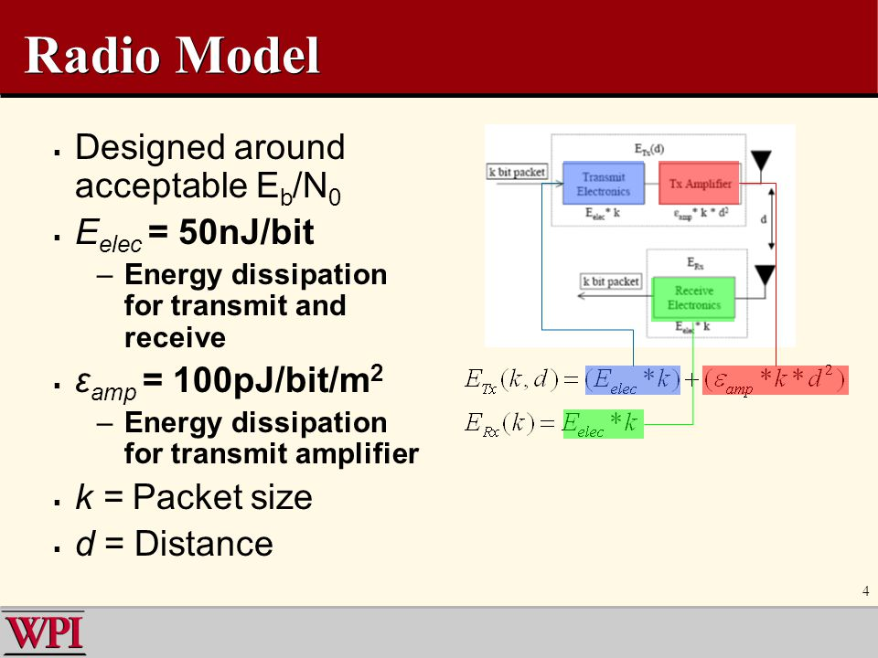 Radio Model Designed around acceptable Eb/N0 Eelec = 50nJ/bit
