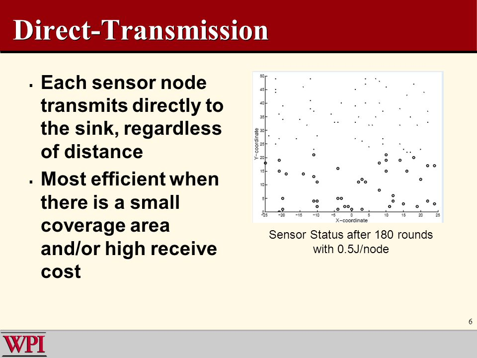 Sensor Status after 180 rounds with 0.5J/node
