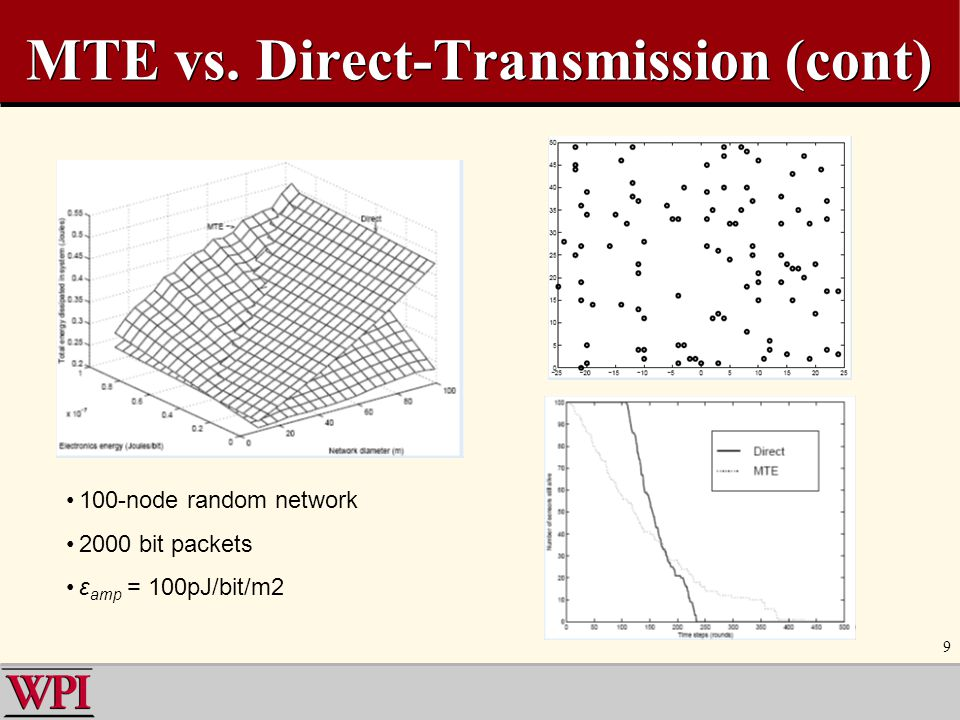 MTE vs. Direct-Transmission (cont)