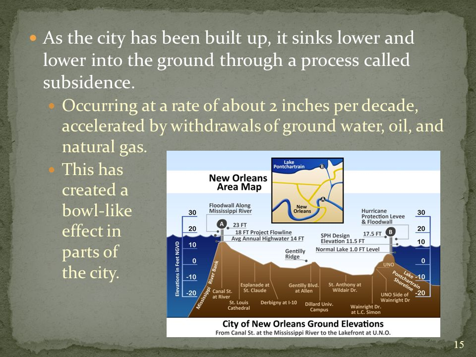 As the city has been built up, it sinks lower and lower into the ground through a process called subsidence.
