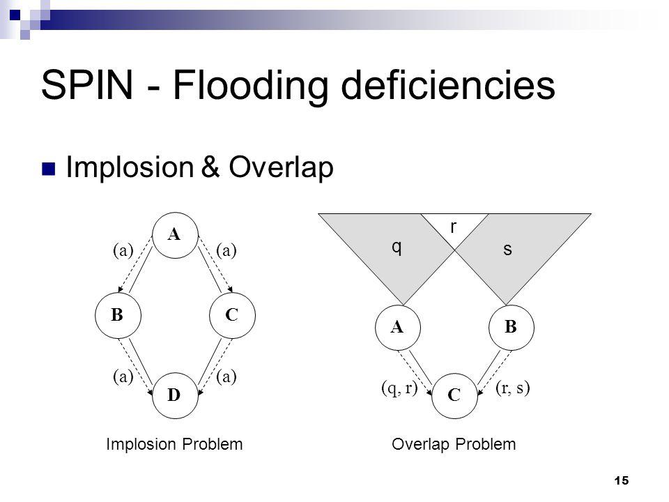 SPIN - Flooding deficiencies
