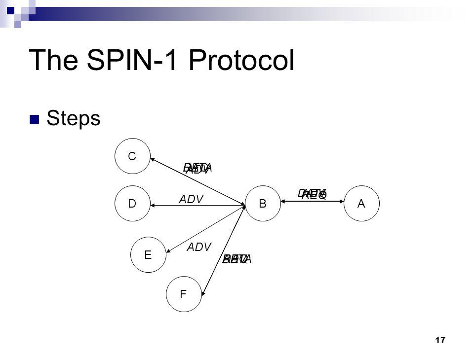 The SPIN-1 Protocol Steps C DATA ADV REQ D B DATA REQ ADV A E F