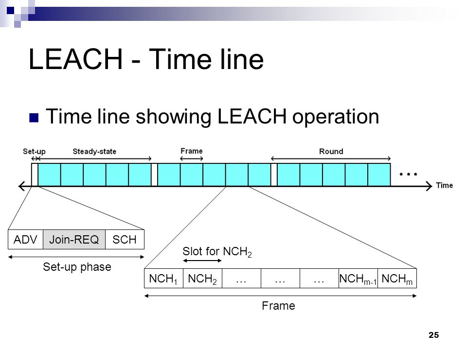 LEACH - Time line Time line showing LEACH operation ADV Join-REQ SCH