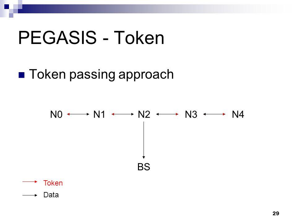 PEGASIS - Token Token passing approach N0 N1 N2 N3 N4 BS Token Data