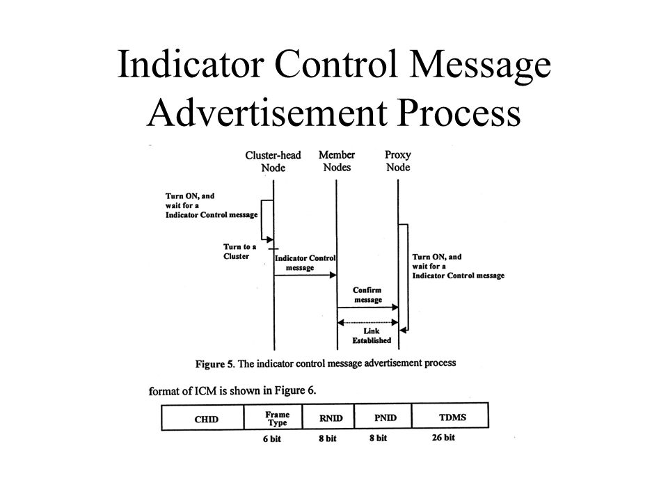 Indicator Control Message Advertisement Process