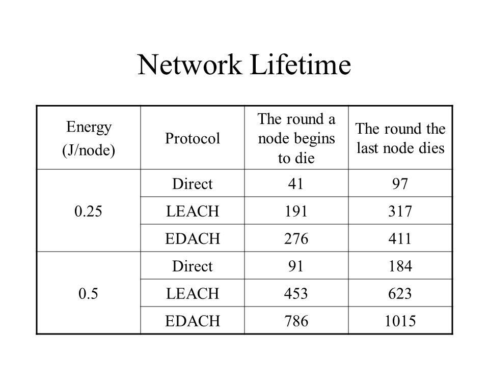 Network Lifetime Energy (J/node) Protocol