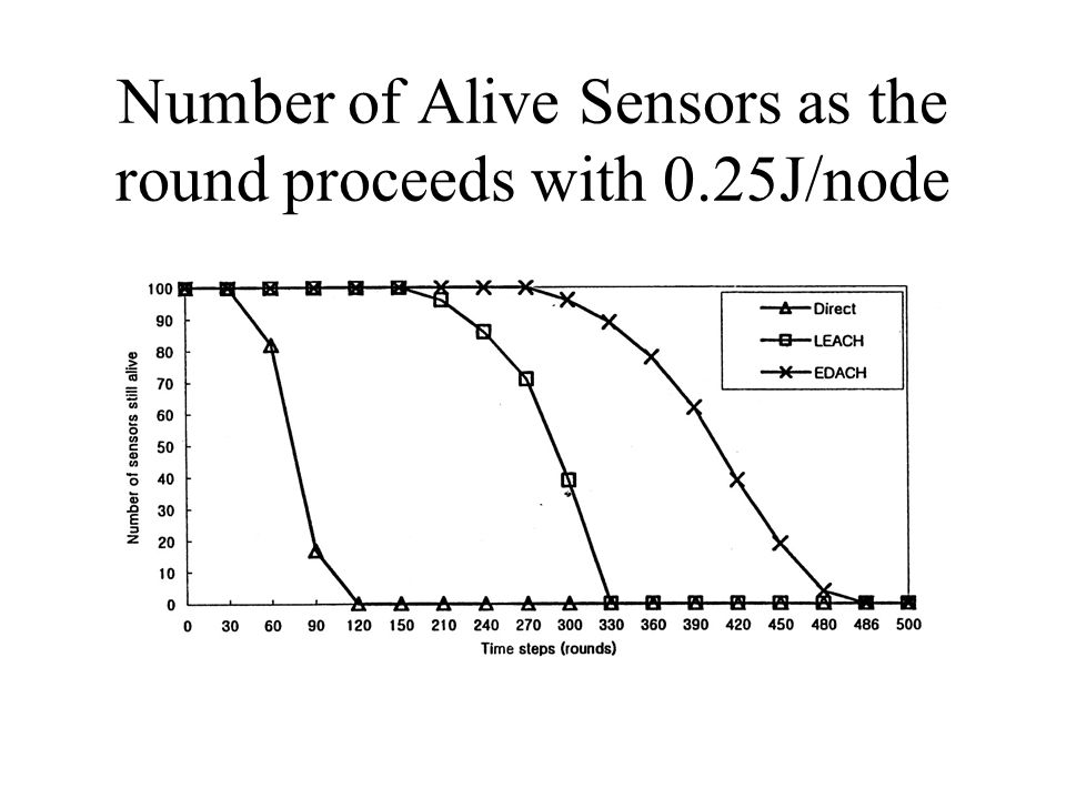 Number of Alive Sensors as the round proceeds with 0.25J/node