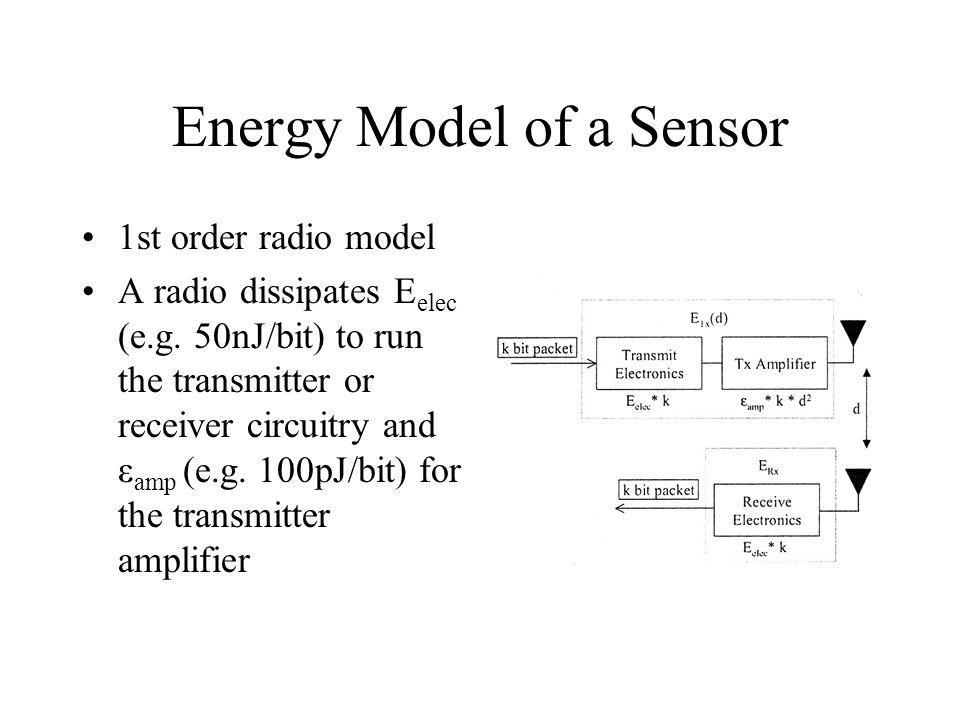 Energy Model of a Sensor